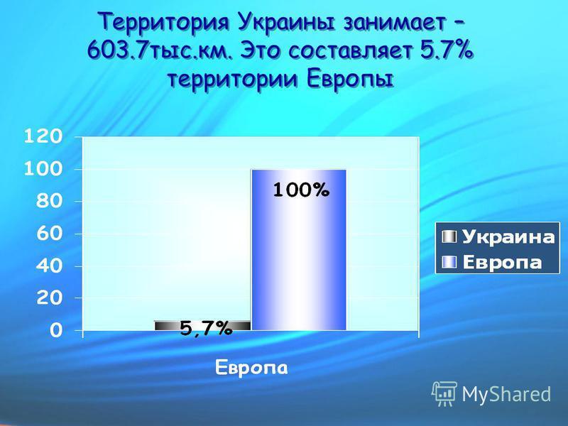 Территория Украины занимает – 603.7 тыс.км. Это составляет 5.7% территории Европы