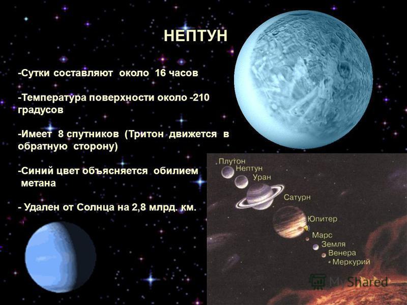 УРАН -Год равен приблизительно 84 года -Вращается, как бы лёжа на боку -Температура около -130 градусов -Имеет 15 спутников (самые крупные: Миранда, Ариэль, Титания