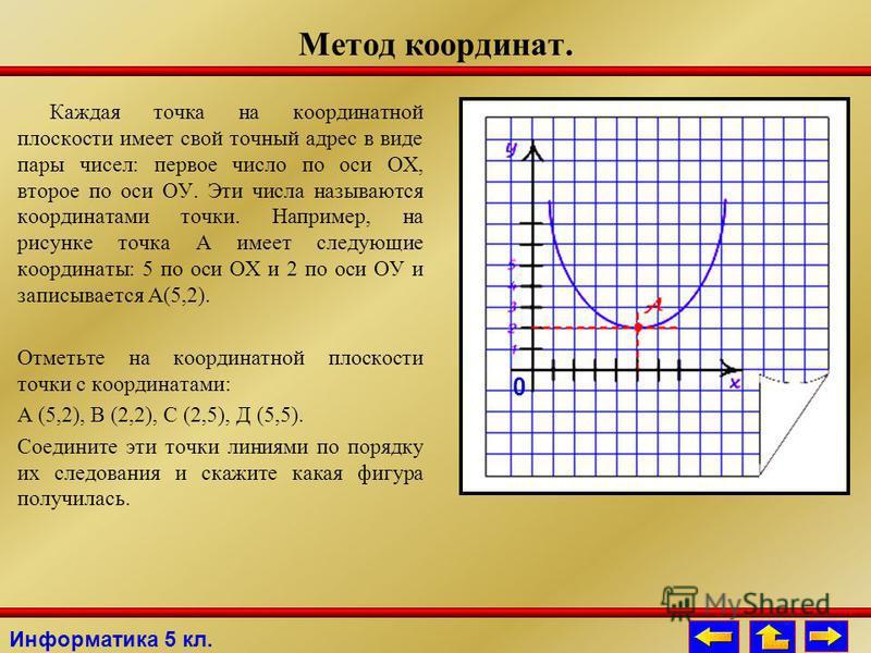 Метод координат. Каждая точка на координатной плоскости имеет свой точный адрес в виде пары чисел: первое число по оси ОХ, второе по оси ОУ. Эти числа называются координатами точки. Например, на рисунке точка А имеет следующие координаты: 5 по оси ОХ