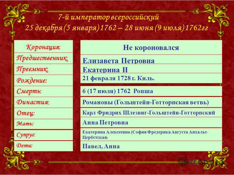 7-й император всероссийский 25 декабря (5 января) 1762 – 28 июня (9 июля) 1762 гг Коронация : Предшественник : Преемник : Рождение: Смерть : Династия : Отец: Мать: Супруг: Не короновался Елизавета Петровна Екатерина II 21 февраля 1728 г. Киль. 6 (17