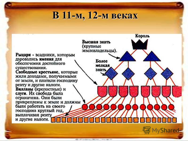 В 11-м, 12-м веках