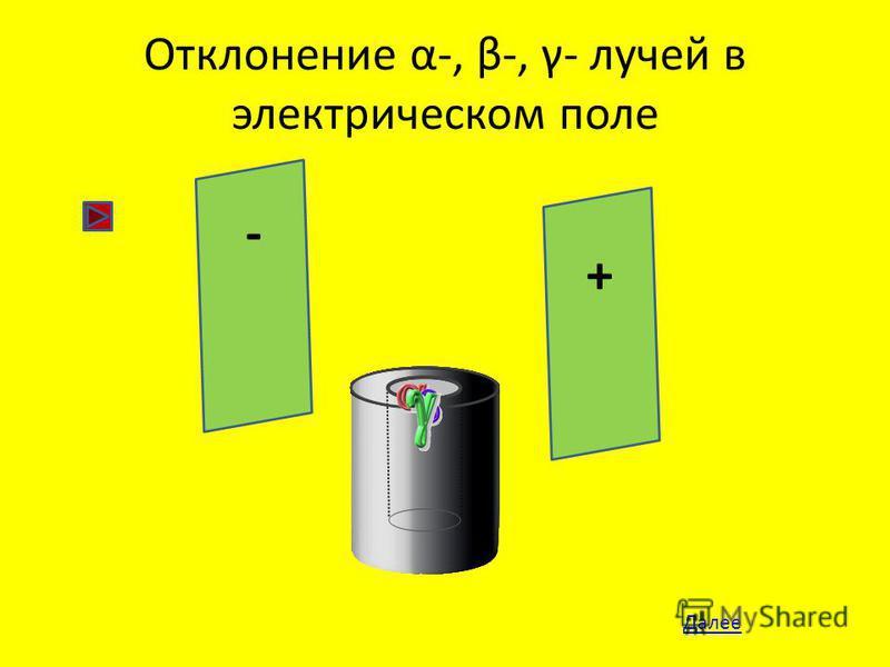 Отклонение α-, β-, γ- лучей в электрическом поле + - Далее