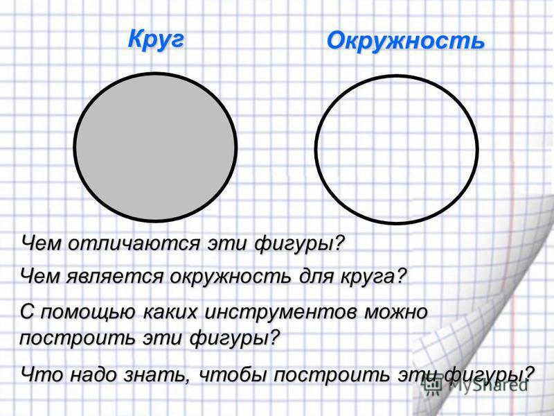 О кружность Круг Чем отличаются эти фигуры? Чем является окружность для круга? Что надо знать, чтобы построить эти фигуры? С помощью каких инструментов можно построить эти фигуры?