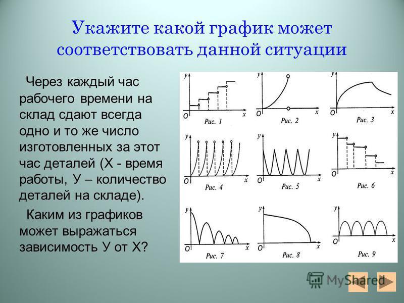 Укажите какой график может соответствовать данной ситуации Через каждый час рабочего времени на склад сдают всегда одно и то же число изготовленных за этот час деталей (Х - время работы, У – количество деталей на складе). Каким из графиков может выра