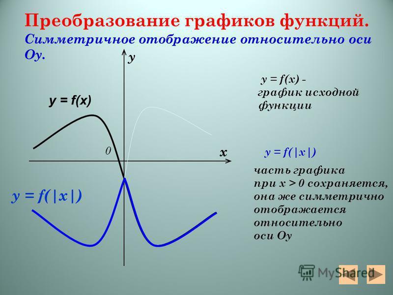 Преобразование графиков функций. Симметричное отображение относительно оси Оу. y = f(x) - график исходной функции y = f(|x|) часть графика при х > 0 сохраняется, она же симметрично отображается относительно оси Оу х у 0 y = f(x) y = f(|x|)