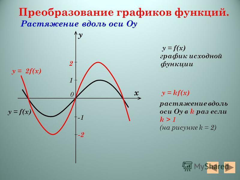 y = 2f(x) y = f(x) Преобразование графиков функций. Растяжение вдоль оси Оу y = f(x) график исходной функции y = kf(x) растяжение вдоль оси Оу в k раз если k > 1 (на рисунке k = 2) х у 0 2 -2-2 1