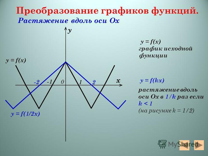 y = f(1/2 х) y = f(x) Преобразование графиков функций. Растяжение вдоль оси Ох y = f(x) график исходной функции y = f(kx) растяжение вдоль оси Ох в 1 / k раз если k < 1 (на рисунке k = 1/2) х у 0 2 -2-2 -1 1
