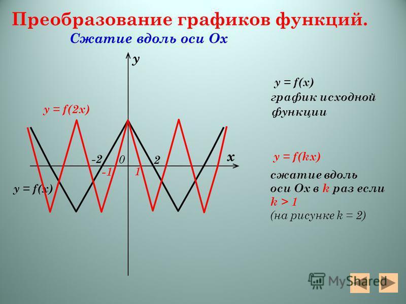 y = f(2 х) y = f(x) Преобразование графиков функций. Сжатие вдоль оси Ох y = f(x) график исходной функции y = f(kx) сжатие вдоль оси Ох в k раз если k > 1 (на рисунке k = 2) х у 0 1 -1 -2-2 2