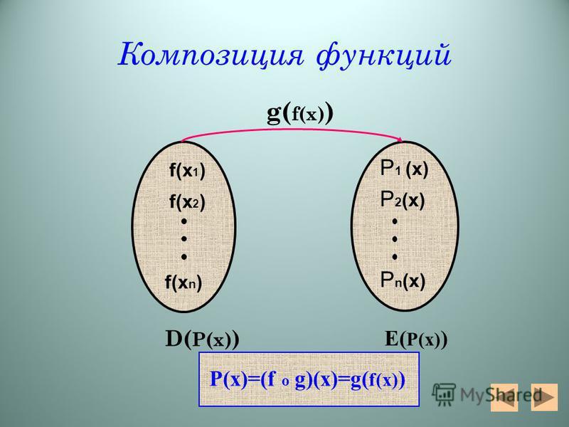 Композиция функций g( f(х) ) f(х 2 ) f(х 1 ) f(х n ) P 1 (x) P 2 (x) P n (x) D( P(x) ) P(x)=(f o g)(x)=g( f(x) ) E( P(x) )