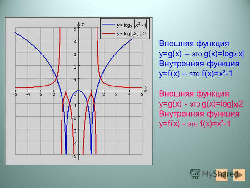 Внешняя функция y=g(x) – это g(x)=log 2 |x| Внутренняя функция у=f(x) – это f(x)=x²-1 Внешняя функция y=g(x) - это g(x)=log| х| 2 Внутренняя функция у=f(x) - это f(x)=x²-1