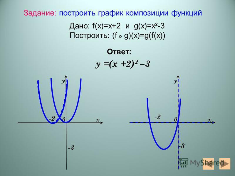 -3 -2 -3 0 у х у =(х +2) 2 –3 0 у х -2 Задание: построить график композиции функций Дано: f(x)=x+2 и g(x)=x²-3 Построить: (f o g)(x)=g(f(x)) Ответ: