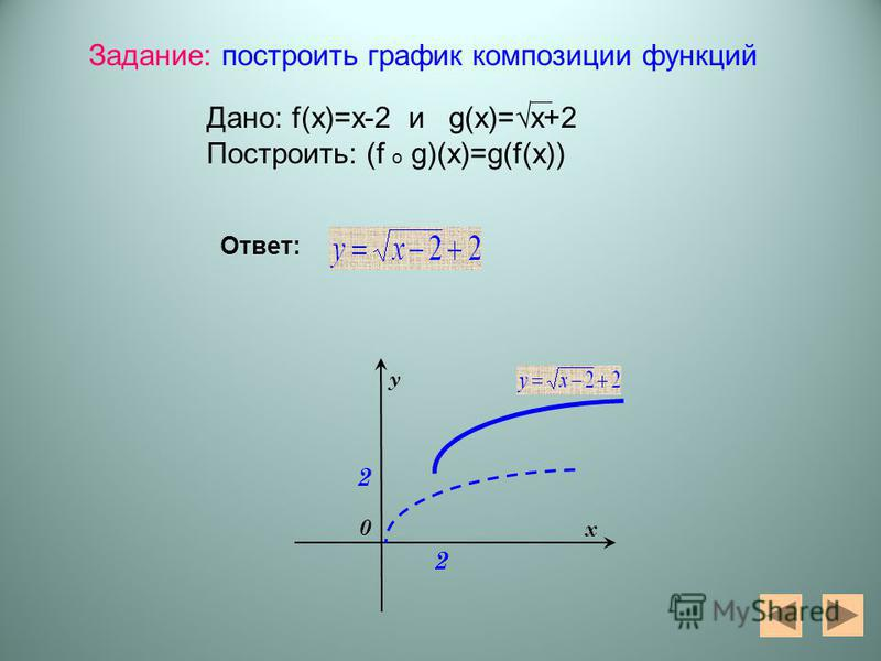 2 2 0 у х Задание: построить график композиции функций Дано: f(x)=x-2 и g(x)=x+2 Построить: (f o g)(x)=g(f(x)) Ответ: