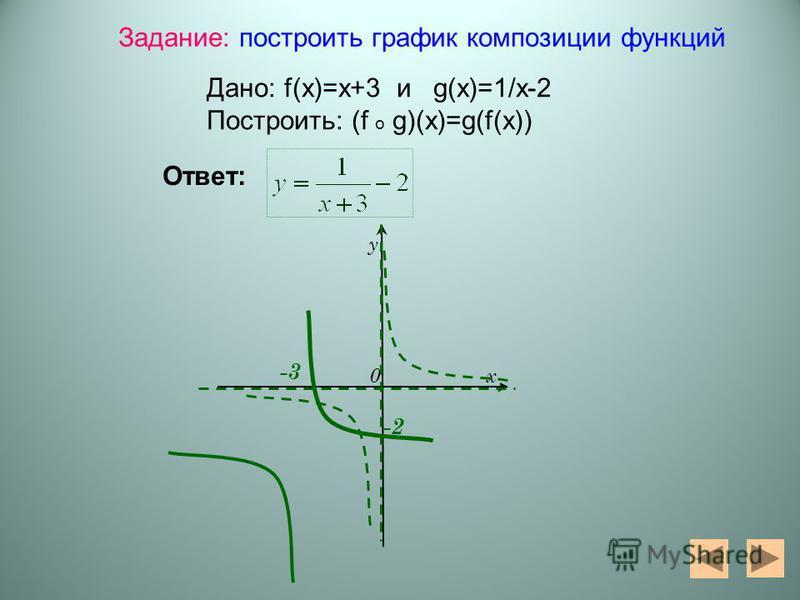 0 у х -3 -2 Задание: построить график композиции функций Дано: f(x)=x+3 и g(x)=1/x-2 Построить: (f o g)(x)=g(f(x)) Ответ: