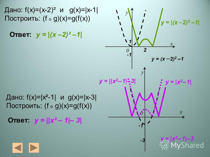 0 у х у = (х – 2) 2 –1 у = |(х – 2) 2 –1| 0 у х у = |х 2 – 1| у = |х 2 – 1|– 3 у = ||х 2 – 1|– 3| Дано: f(x)=(x-2)² и g(x)=|x-1| Построить: (f o g)(x)=g(f(x)) Дано: f(x)=|х²-1| и g(x)=|х-3| Построить: (f o g)(x)=g(f(x)) Ответ: у = |(х –2)² –1| у = ||