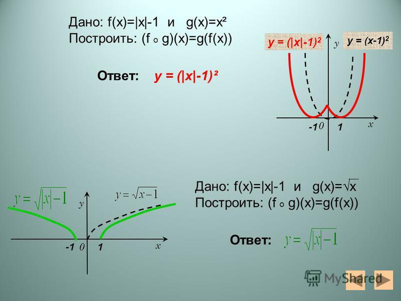 0 у х y = (x-1) 2 y = (|x|-1) 2 0 у х Дано: f(x)=|х|-1 и g(x)=х² Построить: (f o g)(x)=g(f(x)) Дано: f(x)=|х|-1 и g(x)=x Построить: (f o g)(x)=g(f(x)) Ответ: y = (|x|-1)² 1 1