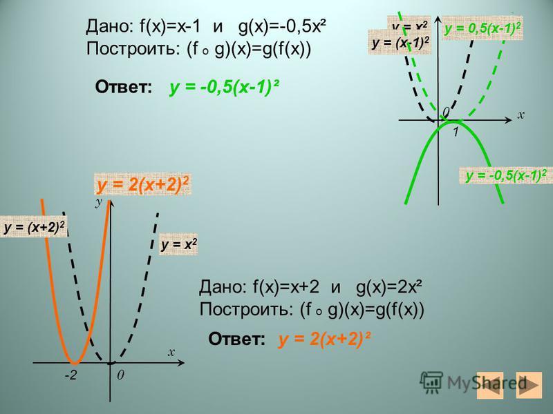 0 у х 0 у х y = x 2 y = 2(x+2) 2 y = (x+2) 2 y = x 2 y = (x-1) 2 y = 0,5(x-1) 2 y = -0,5(x-1) 2 Дано: f(x)=х-1 и g(x)=-0,5 х² Построить: (f o g)(x)=g(f(x)) Дано: f(x)=х+2 и g(x)=2 х² Построить: (f o g)(x)=g(f(x)) Ответ: y = -0,5(x-1)² y = 2(x+2)² 1 -