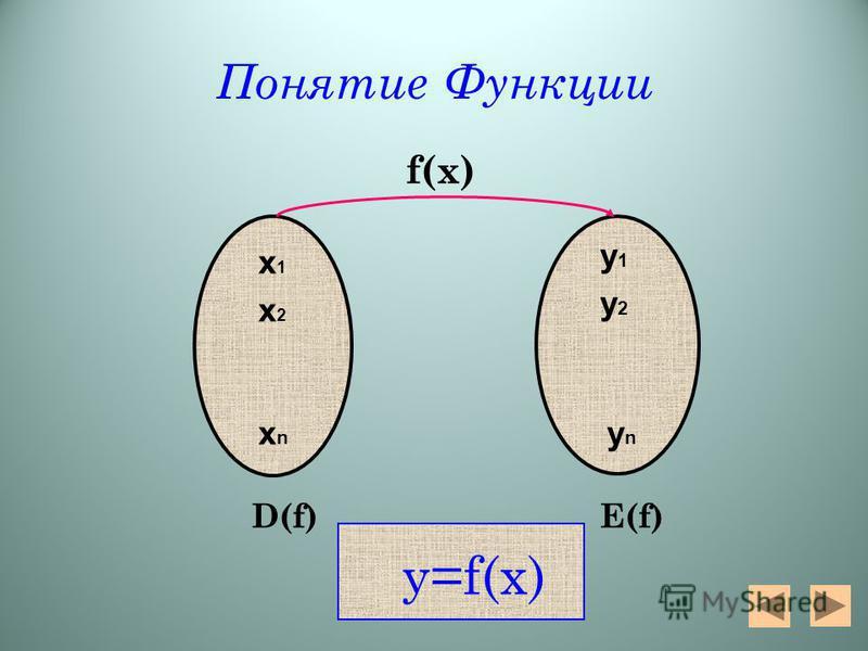 Понятие Функции f(х) x2x2 x1x1 xnxn y1y1 y2y2 ynyn D(f)E(f) y=f(x)