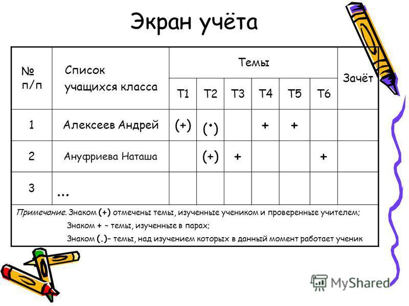 Экран учёта п/п Список учащихся класса Темы Зачёт Т1Т2Т3Т4Т5Т6 1Алексеев Андрей (+) (·)(·) ++ 2 Ануфриева Наташа (+) ++ 3 … Примечание. Знаком (+) отмечены темы, изученные учеником и проверенные учителем; Знаком + – темы, изученные в парах; Знаком (.