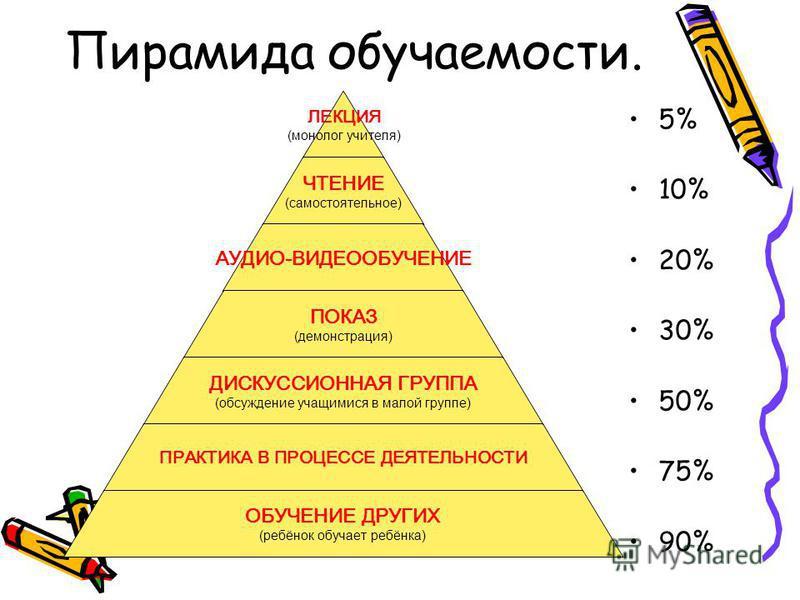 Пирамида обучаемости. 5% 10% 20% 30% 50% 75% 90% ЛЕКЦИЯ (монолог учителя) ЧТЕНИЕ (самостоятельное) АУДИО-ВИДЕООБУЧЕНИЕ ПОКАЗ (демонстрация) ДИСКУССИОННАЯ ГРУППА (обсуждение учащимися в малой группе) ПРАКТИКА В ПРОЦЕССЕ ДЕЯТЕЛЬНОСТИ ОБУЧЕНИЕ ДРУГИХ (р