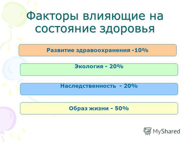 Факторы влияющие на состояние здоровья Развитие здравоохранения -10% Экология - 20% Наследственность - 20% Образ жизни - 50%