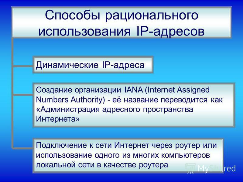 Способы рационального использования IP-адресов Динамические IP-адреса Создание организации IANA (Internet Assigned Numbers Authority) - её название переводится как «Администрация адресного пространства Интернета» Подключение к сети Интернет через роу