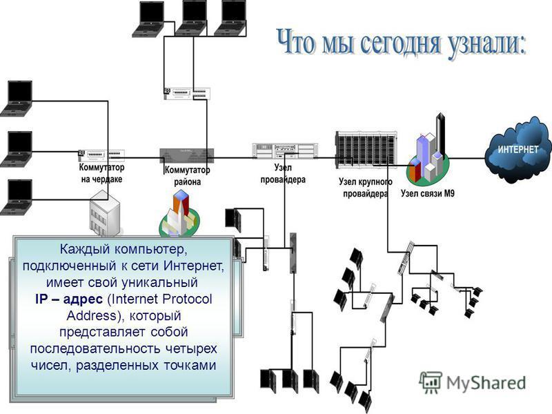 Интернет Интернет – это самая большая в Мире глобальная сеть, в которую входят тысячи локальных сетей и сотни тысяч компьютеров Все компьютеры в сети Интернет грубо можно поделить на две группы – серверы и клиенты Интернет-провайдер – это организация