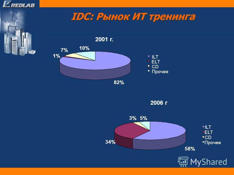 IDC: Рынок ИТ тренинга 2001 г. 82% 1% 7% 10% ILT ELT CD Прочее 2006 г 58% 34% 3%5% ILT ELT CD Прочее