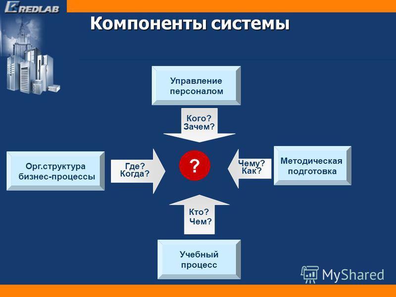 Компоненты системы ? Орг.структура бизнес-процессы Где? Когда? Управление персоналом Кого? Зачем? Чему? Как? Методическая подготовка Кто? Чем? Учебный процесс