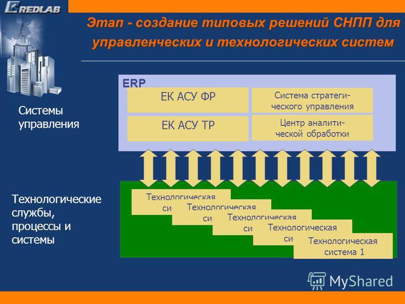 Этап - создание типовых решений СНПП для управленческих и технологических систем Системы управления Технологические службы, процессы и системы ЕК АСУ ФР ЕК АСУ ТР Система стратегического управления Центр аналитической обработки Технологическая систем