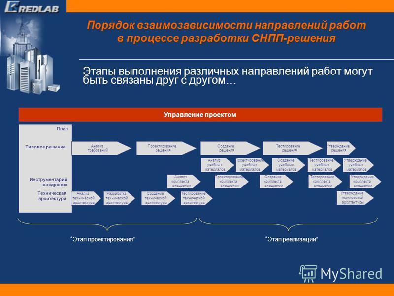 Порядок взаимозависимости направлений работ в процессе разработки СНПП-решения Этапы выполнения различных направлений работ могут быть связаны друг с другом… План Управление проектом Типовое решение Инструментарий внедрения Техническая архитектура Ан