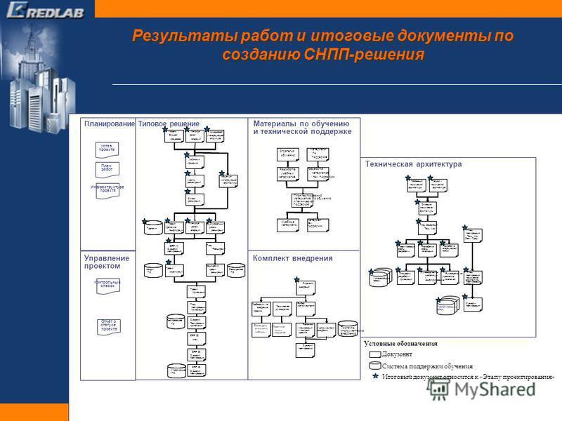 Результаты работ и итоговые документы по созданию СНПП-решения дизайн /. CRP (1) Конфиг. ПО CRP (2) Тестированное ПО Проект Требования по внедрению Стратегия внедрения Выбор инструментария Процедуры, стандарты, шаблоны Проектные Техническое руководст