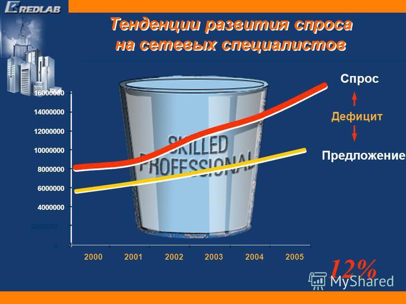 Тенденции развития спроса на сетевых специалистов 0 2000000 4000000 6000000 8000000 10000000 12000000 14000000 16000000 200020012002200320042005 12% Предложение Спрос Дефицит