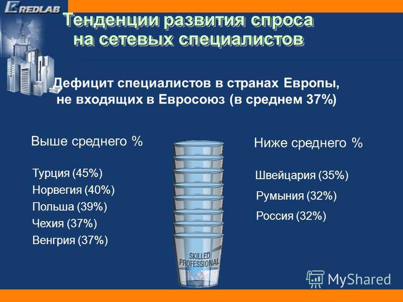 Дефицит специалистов в странах Европы, не входящих в Евросоюз (в среднем 37%) Выше среднего % Турция (45%) Норвегия (40%) Польша (39%) Венгрия (37%) Чехия (37%) Ниже среднего % Румыния (32%) Россия (32%) Швейцария (35%) Тенденции развития спроса на с