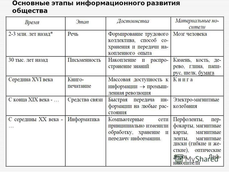 Основные этапы информационного развития общества