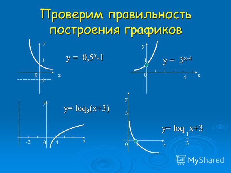 Задание 3 (4 балла) Постройте графики функций: а) у = 0,5 х -1 б) у= loq 3 (х+3) в) у = 3 х-4 г) у= loq х+3