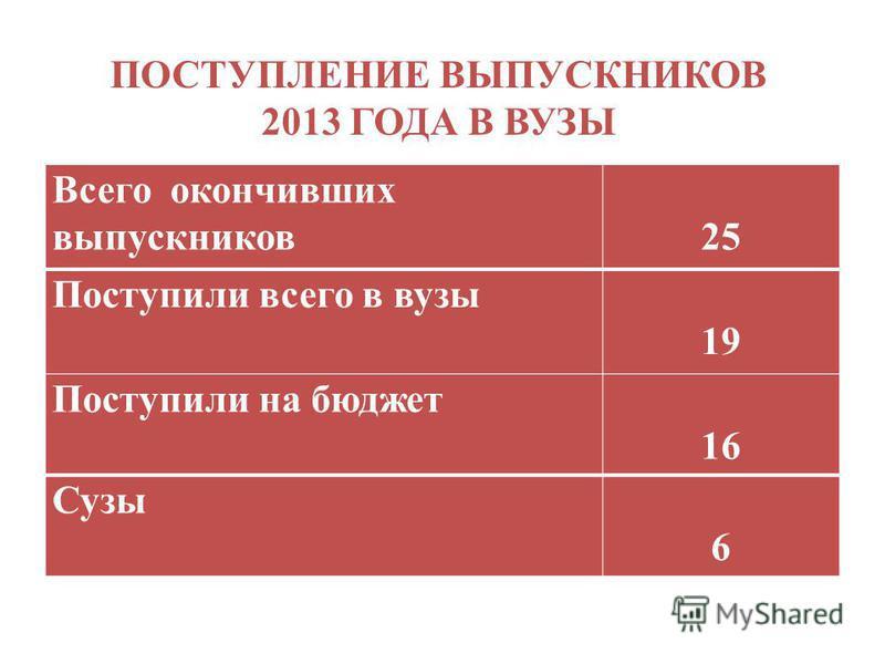 ПОСТУПЛЕНИЕ ВЫПУСКНИКОВ 2013 ГОДА В ВУЗЫ Всего окончивших выпускников 25 Поступили всего в вузы 19 Поступили на бюджет 16 Сузы 6
