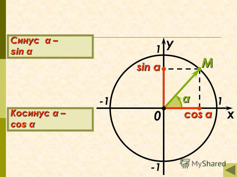x y 1 1 M 0 sin α Синус α – sin α Косинус α – cos α α
