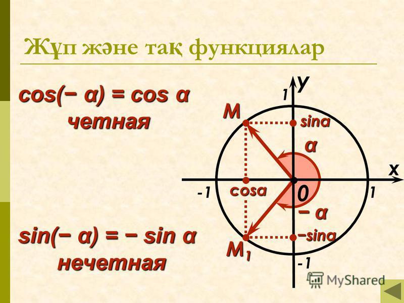 0 x 1 1 M α α α M1M1M1M1 cos( α) = cos α четная sin( α) = sin α нечетная sinα sinα cosα y Ж ұ п ж ә не та қ функциялар
