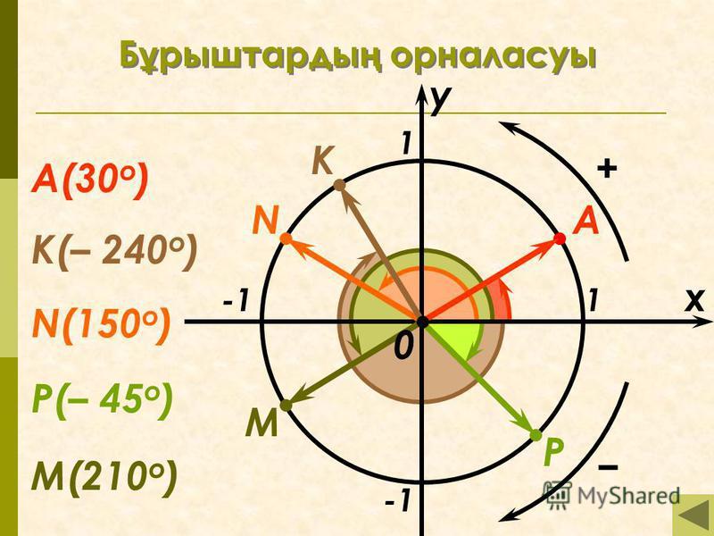 Б ұ рыштарды ң орналасуы x y 1 1 M N P K А K(– 240 о ) А(30 о ) N(150 о ) M(210 о ) P(– 45 о ) 0 +