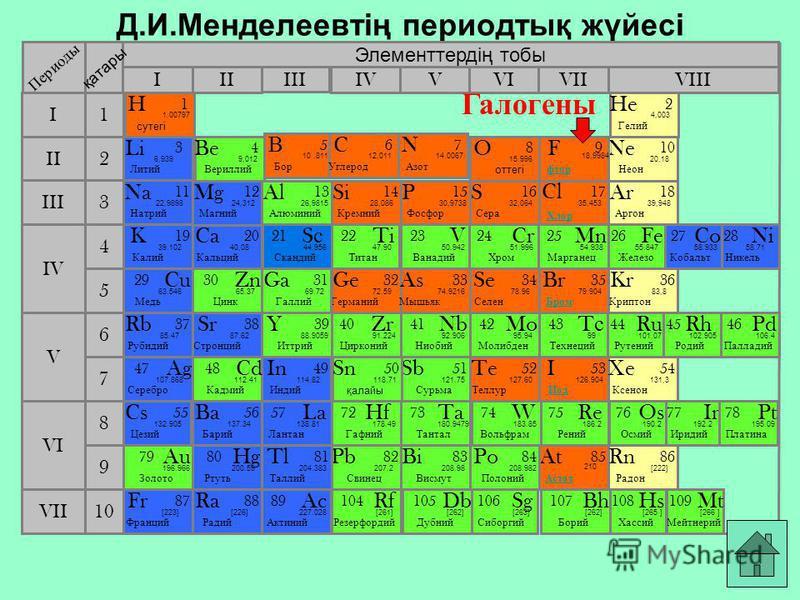 Д.И.Менделеевтің периодтық жүйесі Элементтердің тобы I III IIVIIIIVVVIVII II I III VII VI V IV 2 1 3 4 5 6 7 10 Li Литий 3 6,939 Периоды қатары K Калий 19 39.102 Na Натрий 11 22,9898 Cu Медь 29 63.546 В Бор 5 10.811 Ne Неон 1010 20,18 Be Вериллий 4 9