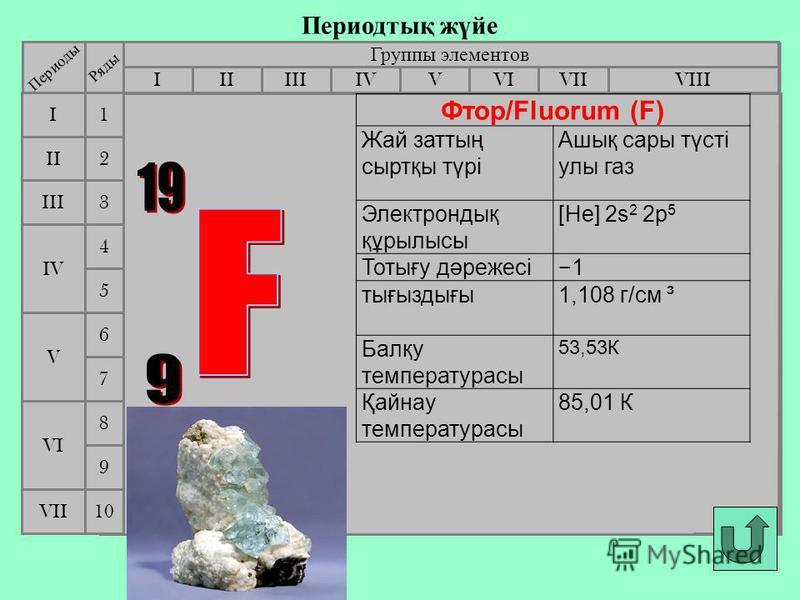 Периодтық жүйе Группы элементов IIIIIIVIIIIVVVIVII II I III VII VI V IV 2 1 3 4 5 6 7 Периоды Ряды 9 8 10 Фтор/Fluorum (F) Жай заттың сыртқы түрі Ашық сары түсті улы газ Электрондық құрылысы [He] 2s 2 2p 5 Тотығу дәрежесі1 тығыздығы1,108 г/см ³ Балқу