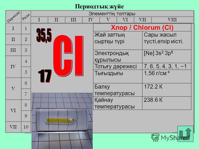 Периодтық жүйе Элементтің топтары IIIIIIVIIIIVVVIVII II I III VII VI V IV 2 1 3 4 5 6 7 Периоды Ряды 9 8 10 Хлор / Chlorum (Cl) Жай заттың сыртқы түрі Сары жасыл түсті,өткір иісті. Электрондық құрылысы [Ne] 3s 2 3p 5 Тотығу дәрежесі7, 6, 5, 4, 3, 1,
