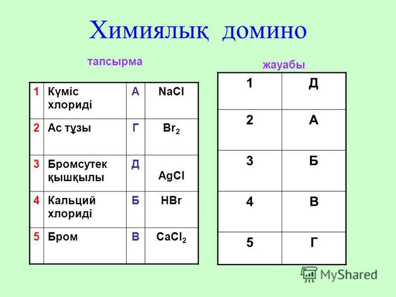 Химиялық домино 1Күміс хлориді АNaCl 2Ас тұзыГBr 2 3Бромсутек қышқылы Д AgCl 4Кальций хлориді БHBr 5БромВCaCl 2 1Д 2А 3Б 4В 5Г тапсырма жауабы
