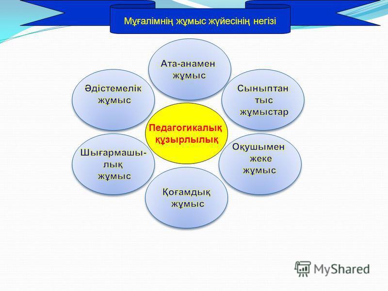 Мұғалімнің жұмыс жүйесінің негізі Педагогикалық құзырлылық