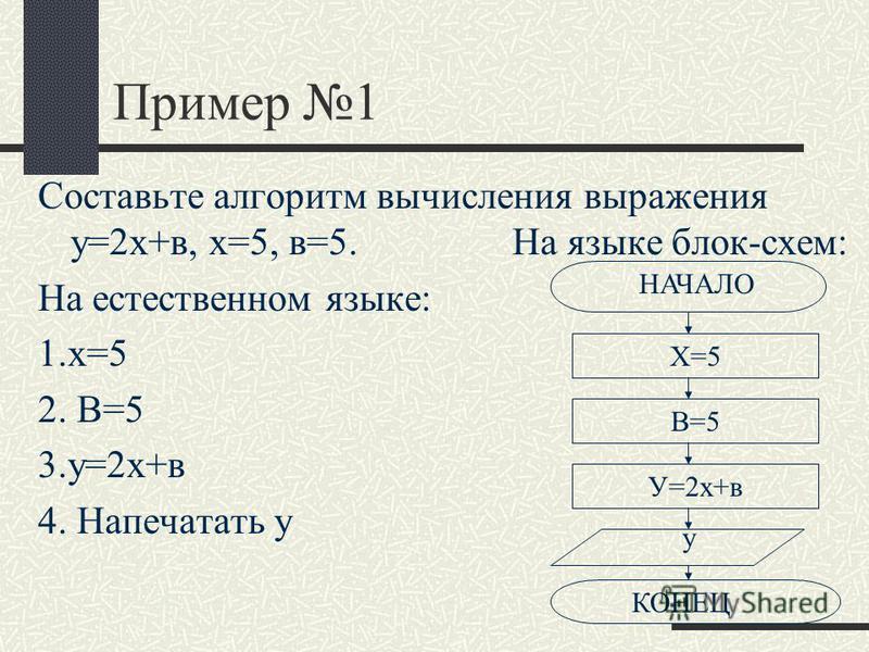 Пример 1 Составьте алгоритм вычисления выражения у=2 х+в, х=5, в=5. На языке блок-схем: На естественном языке: 1.х=5 2. В=5 3.у=2 х+в 4. Напечатать у Х=5 В=5 У=2 х+в у КОНЕЦ НАЧАЛО