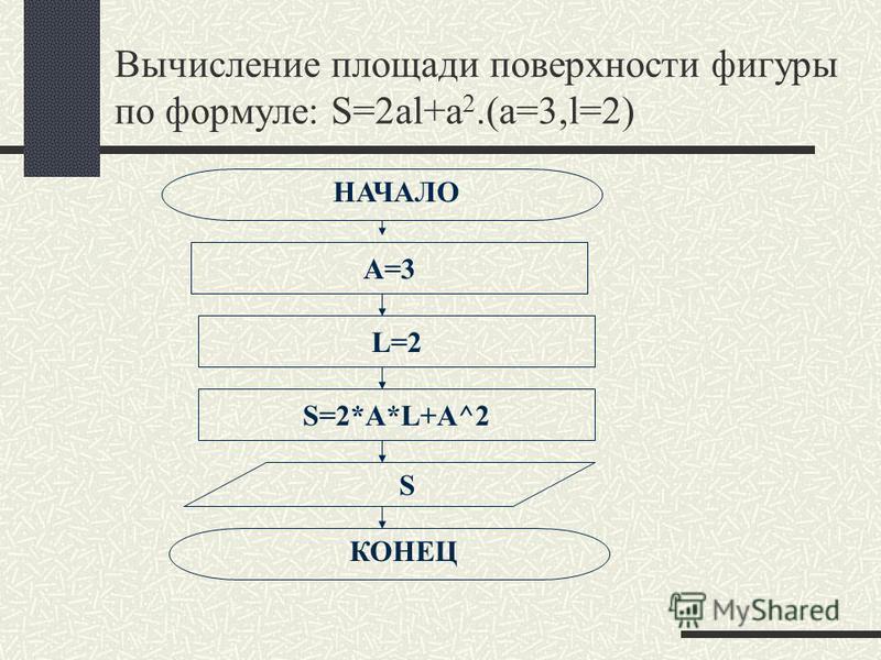 Вычисление площади поверхности фигуры по формуле: S=2al+a 2.(a=3,l=2) НАЧАЛО КОНЕЦ А=3 S=2*A*L+A^2 L=2 S