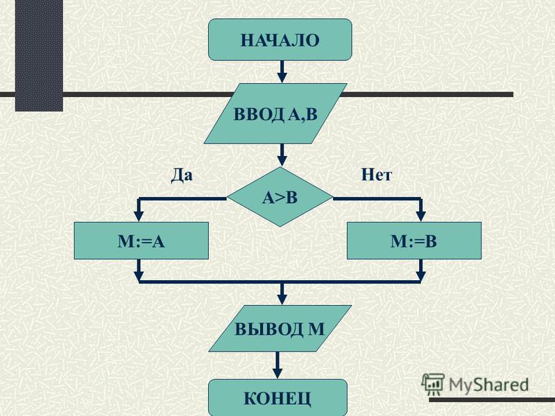 НАЧАЛО ВВОД A,B КОНЕЦ ВЫВОД M A>B M:=AM:=B Да Нет