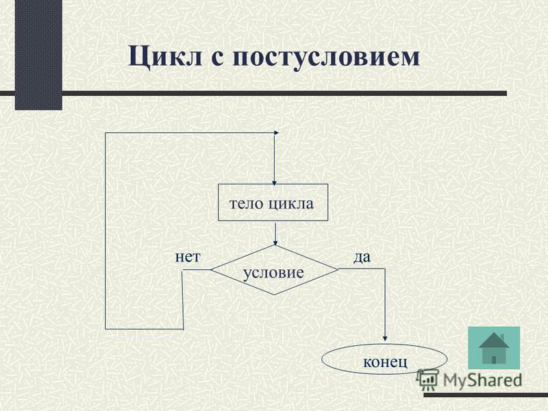 тело цикла условие Цикл с постусловием нет да конец