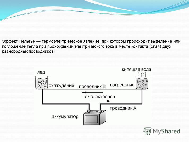 Эффект Пельтье термоэлектрическое евление, при котором происходит выделение или поглощение тепла при прохождении электрического тока в месте контакта (спая) двух разнородных проводников.