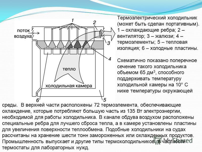 Термоэлектрический холодильник (может быть сделан портативным). 1 – охлаждающие ребра; 2 – вентилятор; 3 – жалюзи; 4 – термоэлементы; 5 – тепловая изоляция; 6 – холодные пластины. Схематично показано поперечное сечение такого холодильника объемом 65